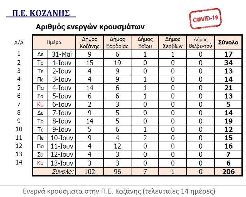 Δείτε αναλυτικά τα κρούσματα σε όλους τους Δήμους της Κοζάνης και τα ενεργά του 14ημέρου
