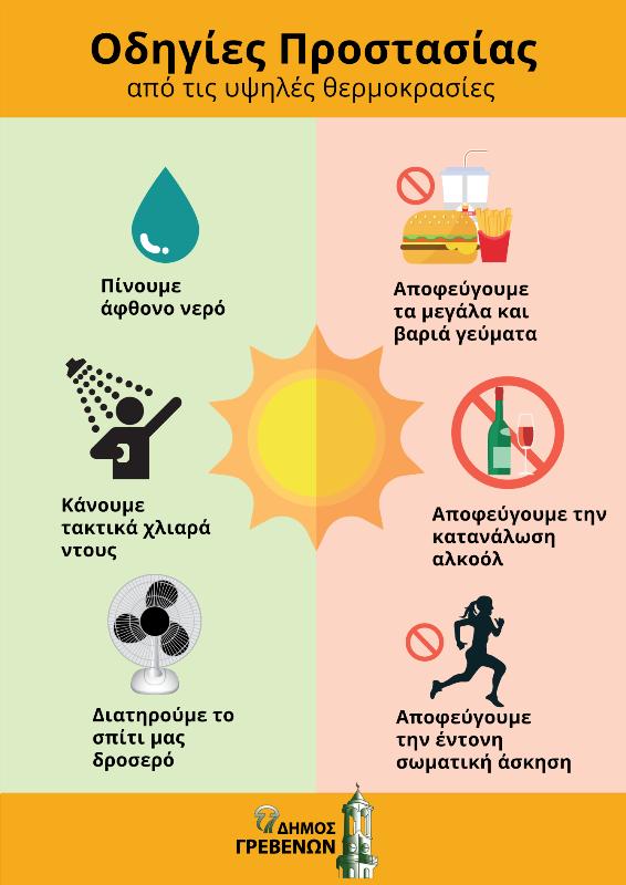 Οδηγίες Προστασίας από τις Υψηλές Θερμοκρασίες
