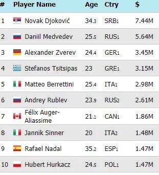 Στέφανος Τσιτσιπάς: Πόσα χρήματα έχει βγάλει μέχρι σήμερα από το τένις